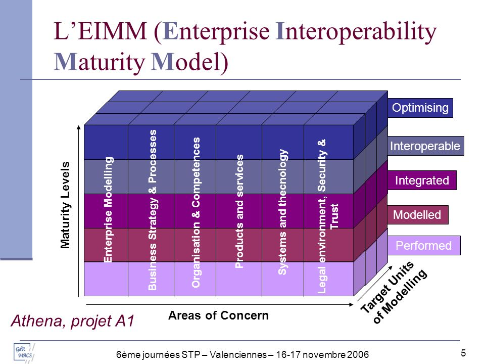 6ème journées STP – Valenciennes – 16-17 novembre 2006 5 LEIMM (Enterprise Interoperability Maturity Model) Enterprise Modelling Business Strategy & P