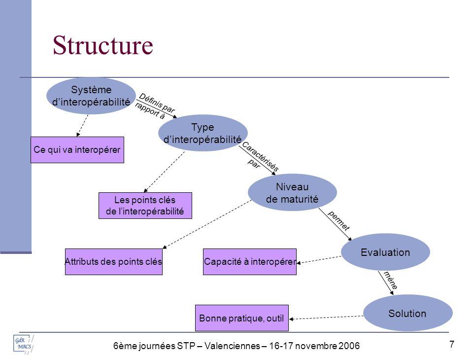 6ème journées STP – Valenciennes – 16-17 novembre 2006 8 Systèmes dinteropérabilité Décision : il sagit didentifier et de faire fonctionner ensemble différents systèmes de décisions appartenant à différents partenaires.