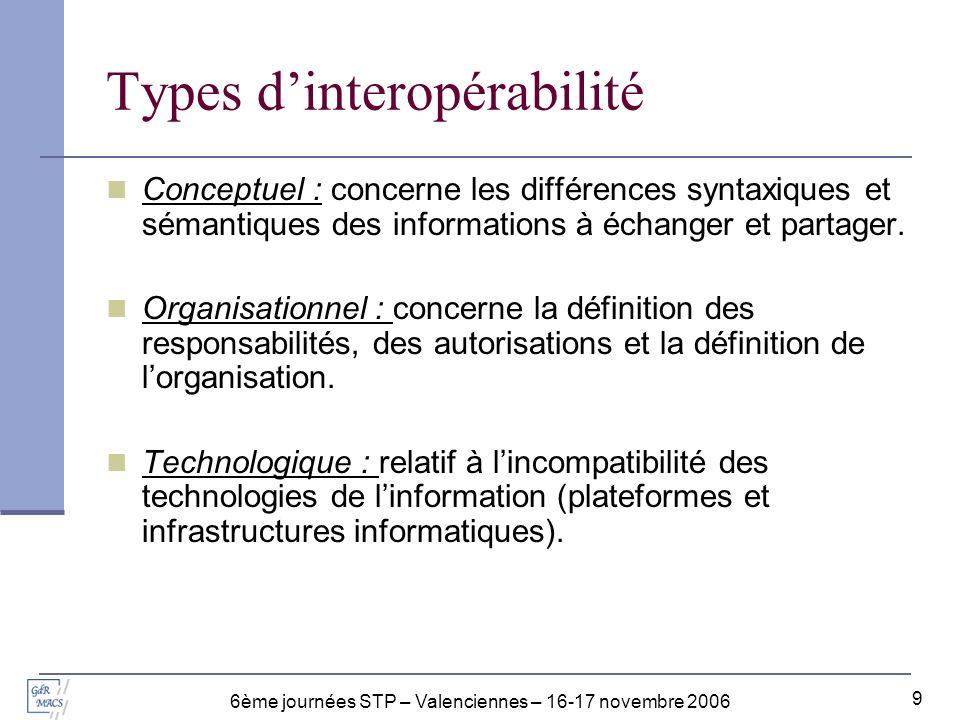 6ème journées STP – Valenciennes – 16-17 novembre 2006 10 Niveaux de maturité DécisionInformationPhysique Conceptuel Organisationnel Technologique Types Systèmes Maturité ConceptuelleMaturité TechnologiqueMaturité Organisationnelle Maturité pour linteropérabilité