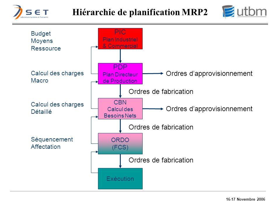 16-17 Novembre 2006 Calcul des charges Macro PIC Plan Industriel & Commercial PDP Plan Directeur de Production CBN Calcul des Besoins Nets ORDO (FCS)