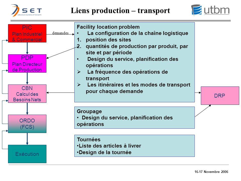 16-17 Novembre 2006 Liens production – transport Tournées Liste des articles à livrer Design de la tournée Facility location problem La configuration