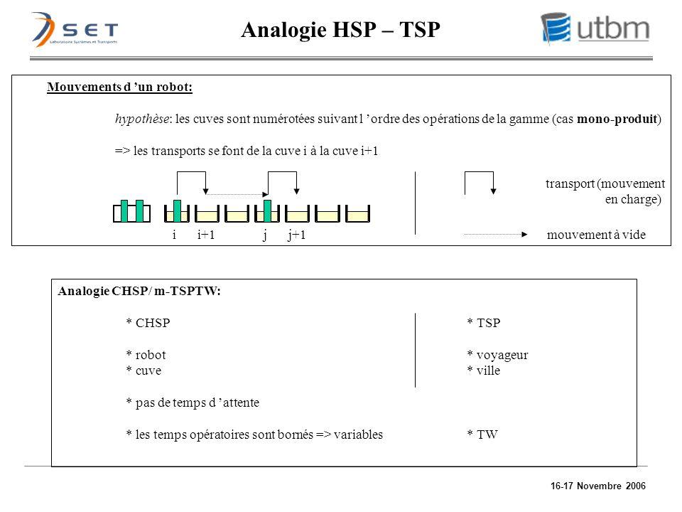 16-17 Novembre 2006 Analogie HSP – TSP Mouvements d un robot: hypothèse: les cuves sont numérotées suivant l ordre des opérations de la gamme (cas mon