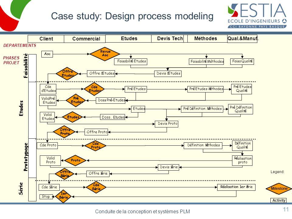 Conduite de la conception et systèmes PLM 11 Case study: Design process modeling PHASES PROJET DEPARTEMENTS Faisabilit é Etudes Prototypage Commercial