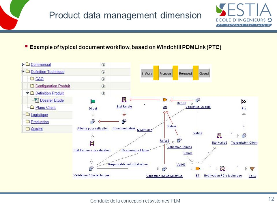 Conduite de la conception et systèmes PLM 12 Product data management dimension Example of typical document workflow, based on Windchill PDMLink (PTC)