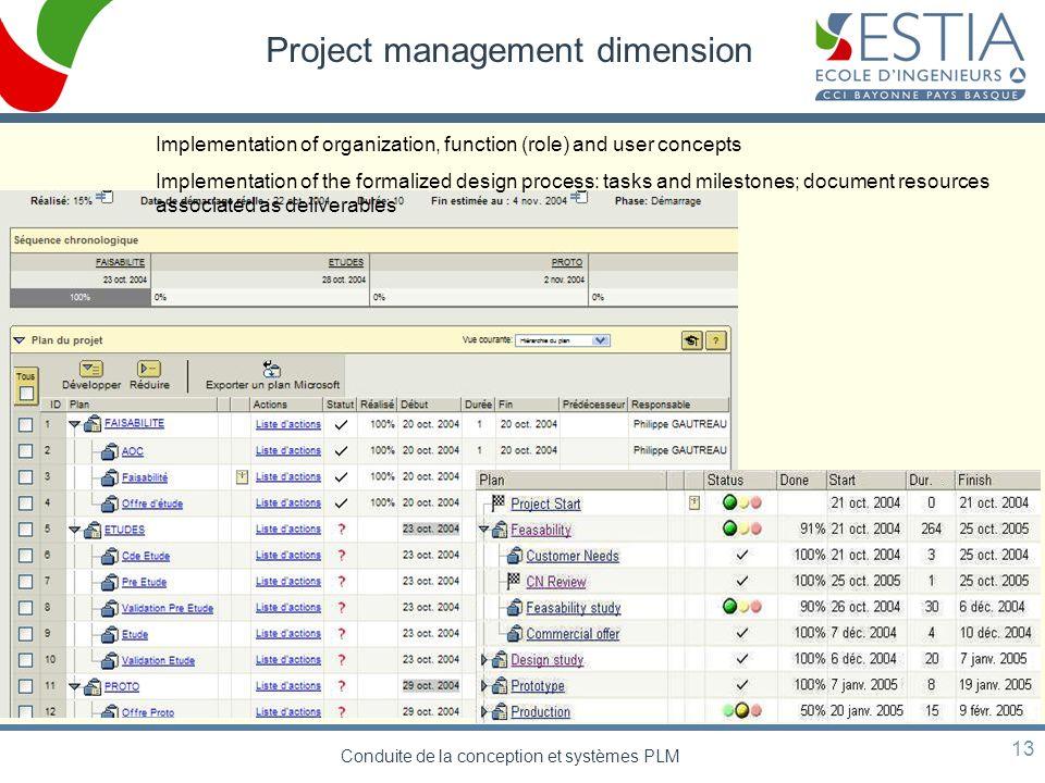 Conduite de la conception et systèmes PLM 13 Project management dimension Implementation of organization, function (role) and user concepts Implementa