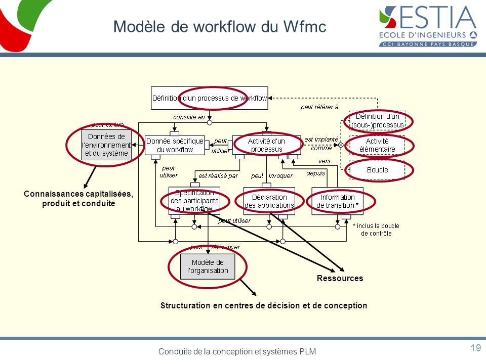 Conduite de la conception et systèmes PLM 19 Modèle de workflow du Wfmc Connaissances capitalisées, produit et conduite Structuration en centres de dé