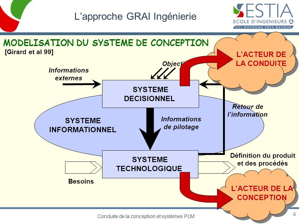 Conduite de la conception et systèmes PLM 4 Lapproche GRAI Ingénierie Retour de linformation Objectifs Informations externes SYSTEME DECISIONNEL Infor