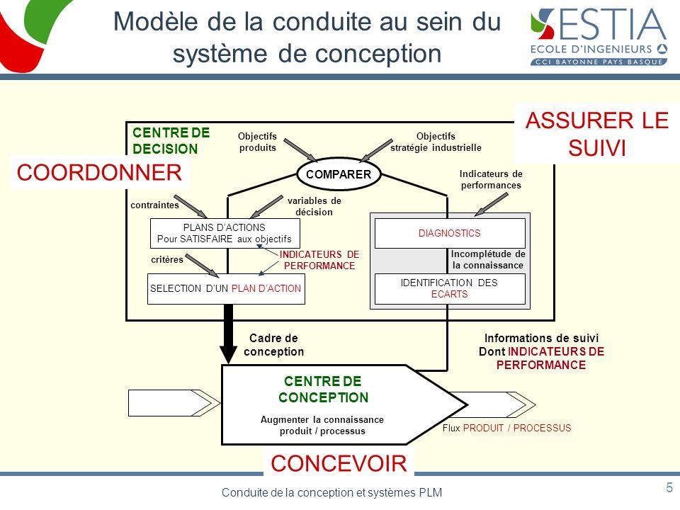 Conduite de la conception et systèmes PLM 5 Flux PRODUIT / PROCESSUS CENTRE DE DECISION CENTRE DE CONCEPTION Informations de suivi Dont INDICATEURS DE