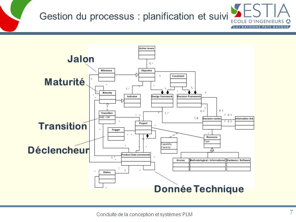 Conduite de la conception et systèmes PLM 7 Gestion du processus : planification et suivi Jalon Maturité Transition Déclencheur Donnée Technique