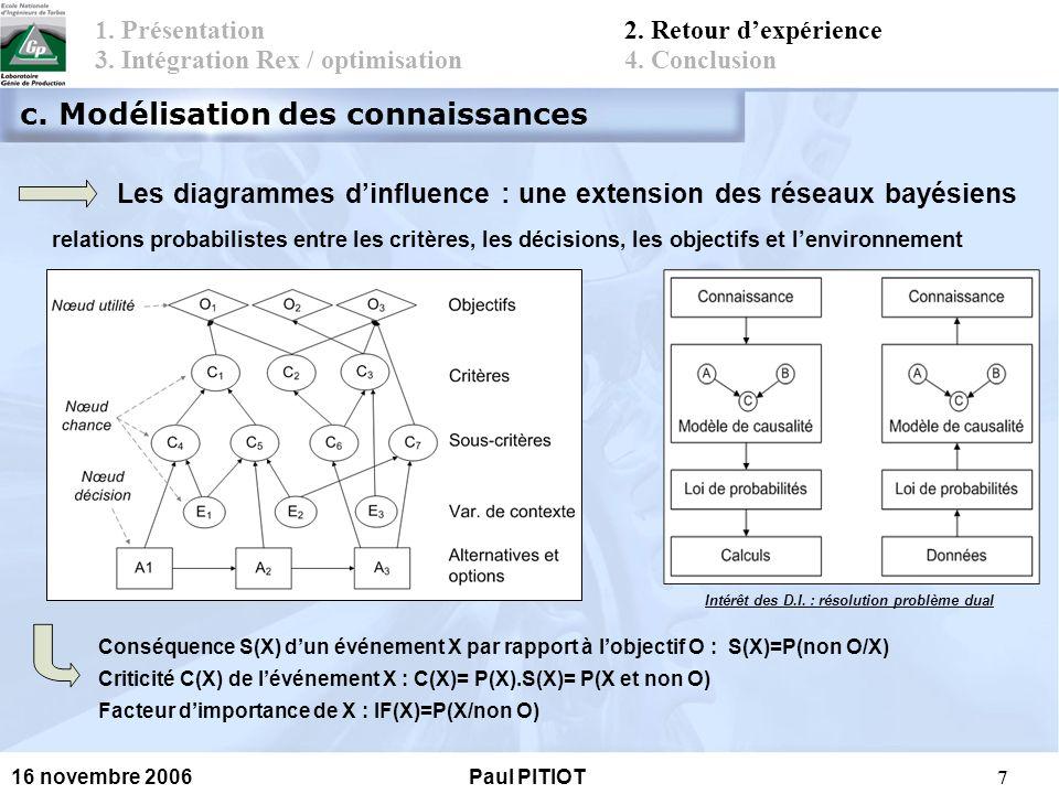 8 16 novembre 2006Paul PITIOT Généralisation/Spécialisation basées sur la contextualisation 1.