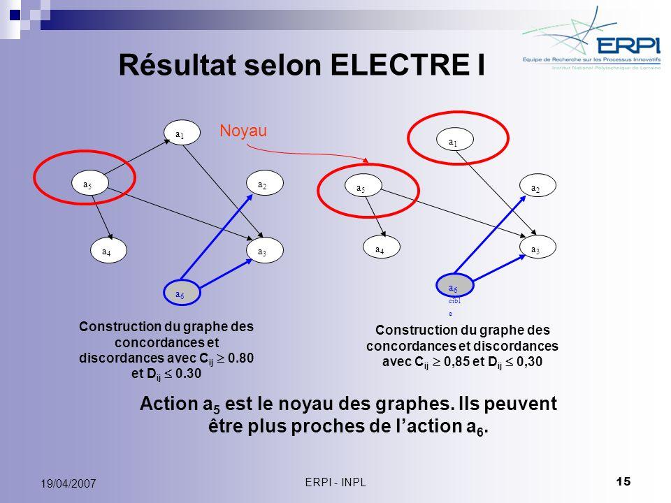 ERPI - INPL 15 19/04/2007 Résultat selon ELECTRE I Construction du graphe des concordances et discordances avec C ij 0.80 et D ij 0.30 Construction du