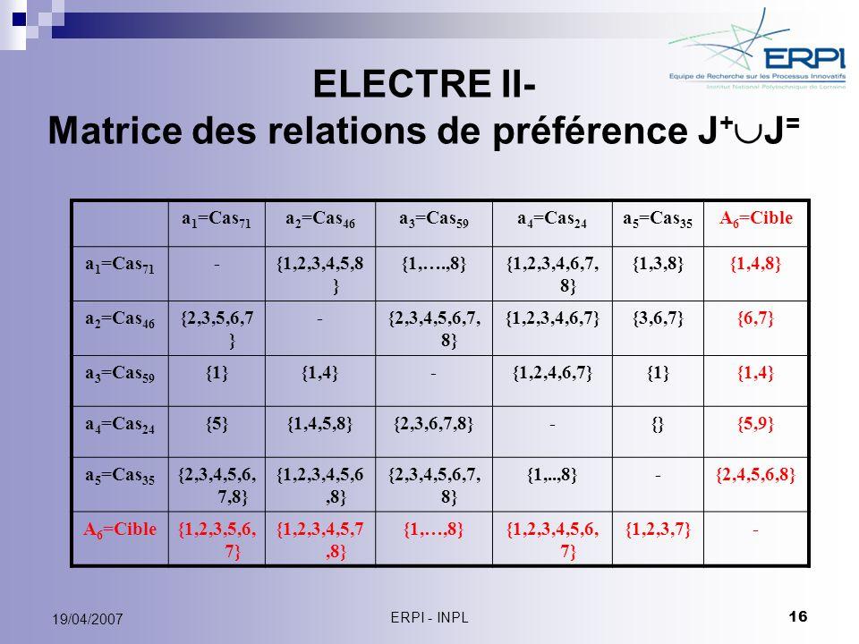 ERPI - INPL 16 19/04/2007 ELECTRE II- Matrice des relations de préférence J + J = a 1 =Cas 71 a 2 =Cas 46 a 3 =Cas 59 a 4 =Cas 24 a 5 =Cas 35 A 6 =Cib