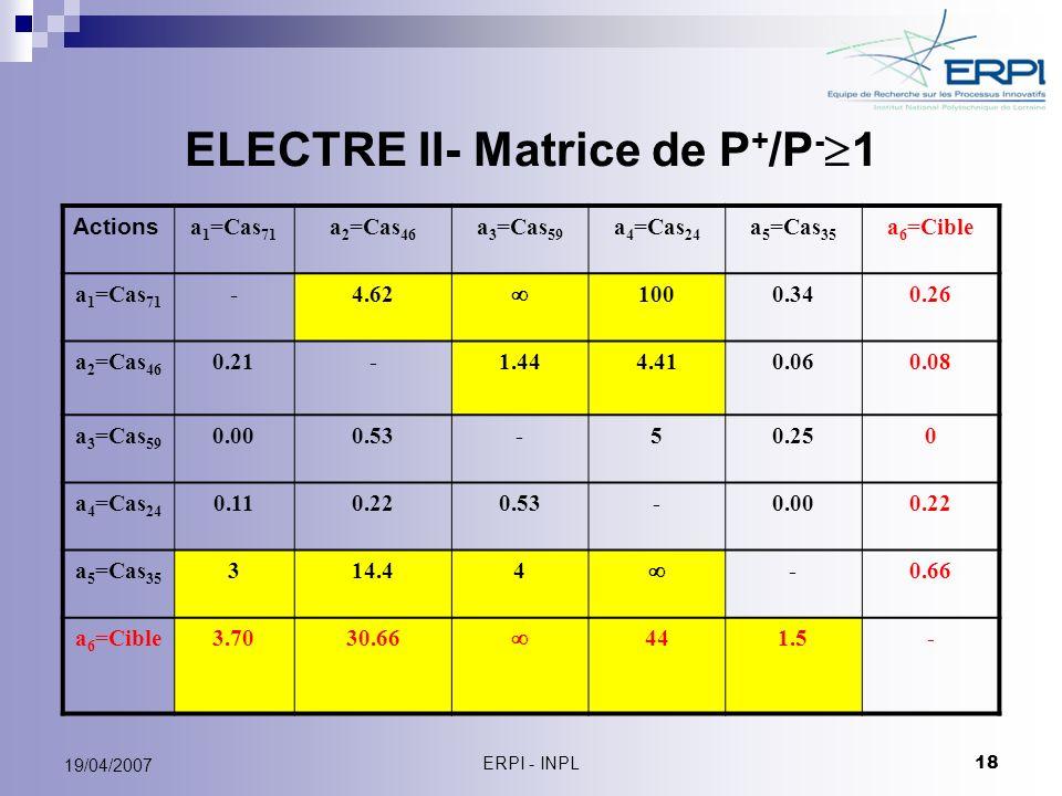 ERPI - INPL 18 19/04/2007 ELECTRE II- Matrice de P + /P - 1 Actions a 1 =Cas 71 a 2 =Cas 46 a 3 =Cas 59 a 4 =Cas 24 a 5 =Cas 35 a 6 =Cible a 1 =Cas 71