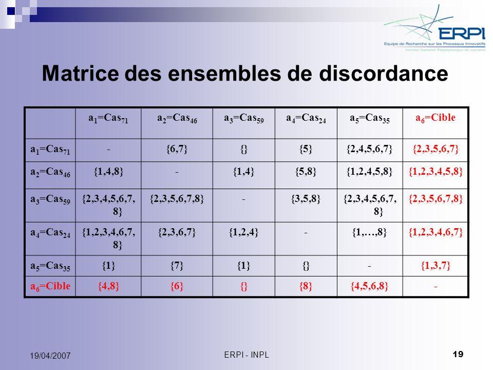 ERPI - INPL 19 19/04/2007 Matrice des ensembles de discordance a 1 =Cas 71 a 2 =Cas 46 a 3 =Cas 59 a 4 =Cas 24 a 5 =Cas 35 a 6 =Cible a 1 =Cas 71 -{6,