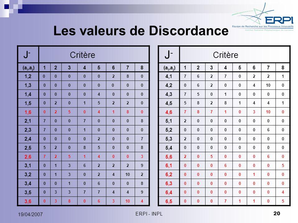 ERPI - INPL 20 19/04/2007 Les valeurs de Discordance J - (a i,a j )12345678 1,2 0 0000280 1,3 000000 00 1,4 00004000 1,5 02015220 1,6 02504180 2,1 700