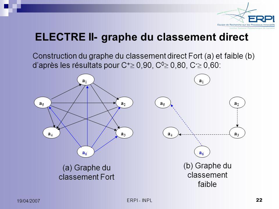 ERPI - INPL 22 19/04/2007 ELECTRE II- graphe du classement direct a1a1 a4a4 a3a3 a2a2 a5a5 a6a6 a1a1 a4a4 a3a3 a2a2 a5a5 a6a6 Construction du graphe d