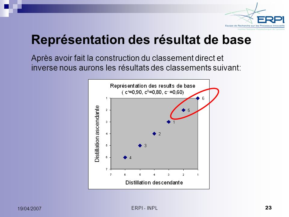 ERPI - INPL 23 19/04/2007 Représentation des résultat de base Distillation ascendante Après avoir fait la construction du classement direct et inverse