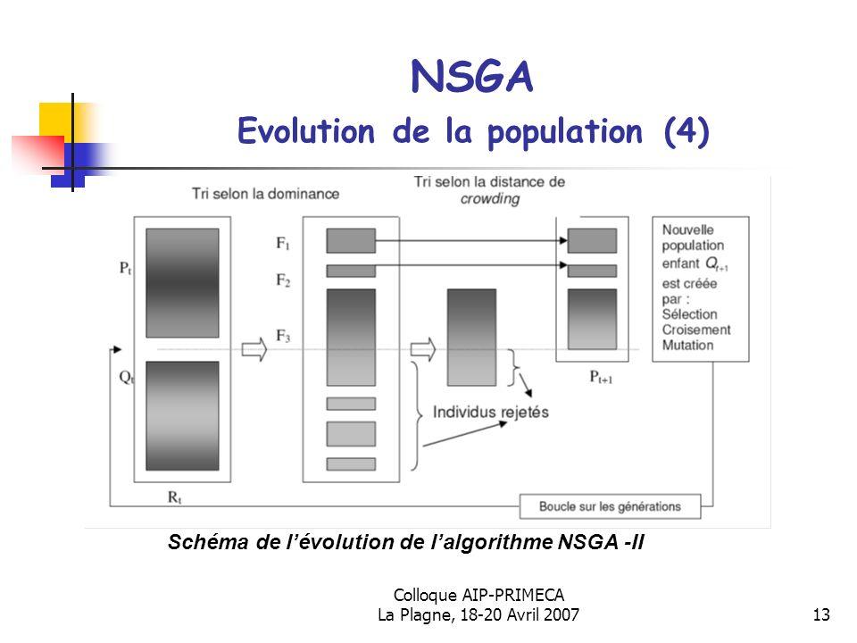 Colloque AIP-PRIMECA La Plagne, 18-20 Avril 200713 NSGA Evolution de la population (4) Schéma de lévolution de lalgorithme NSGA -II