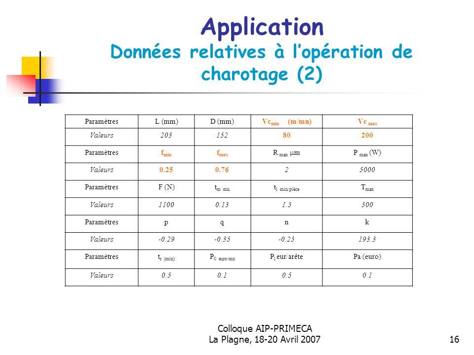 Colloque AIP-PRIMECA La Plagne, 18-20 Avril 200716 Application Données relatives à lopération de charotage (2) ParamètresL (mm)D (mm)Vc min (m/mn)Vc m