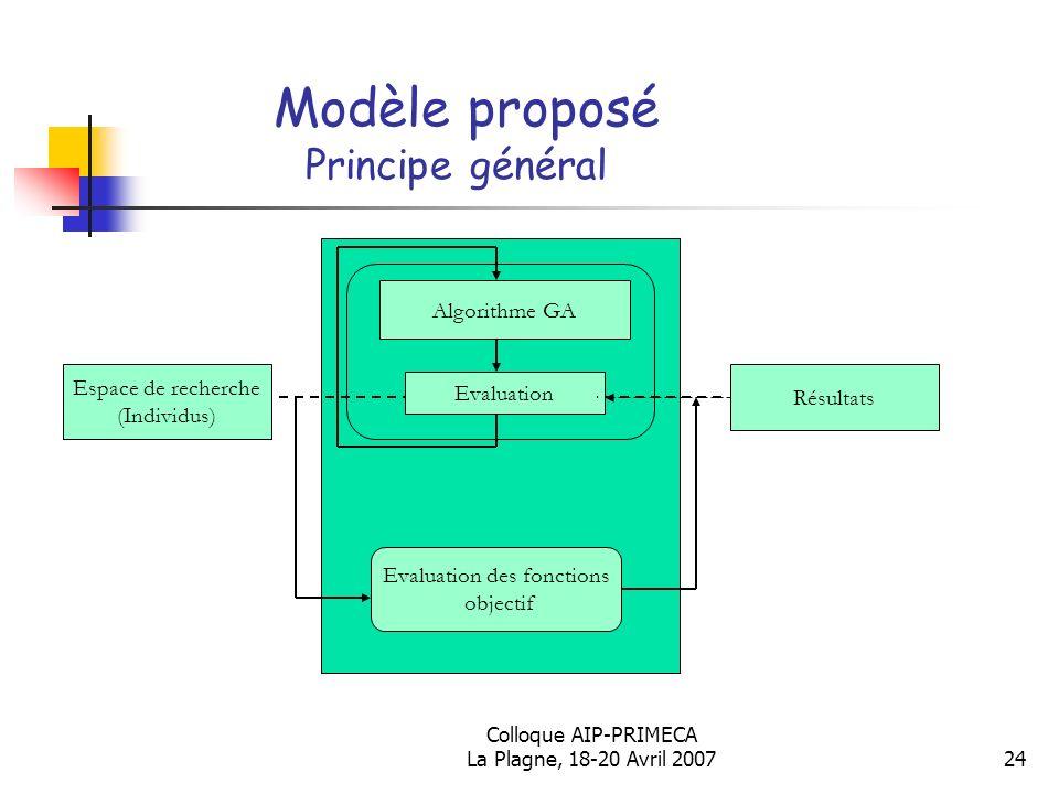 Colloque AIP-PRIMECA La Plagne, 18-20 Avril 200724 Modèle proposé Principe général Espace de recherche (Individus) Résultats Evaluation des fonctions