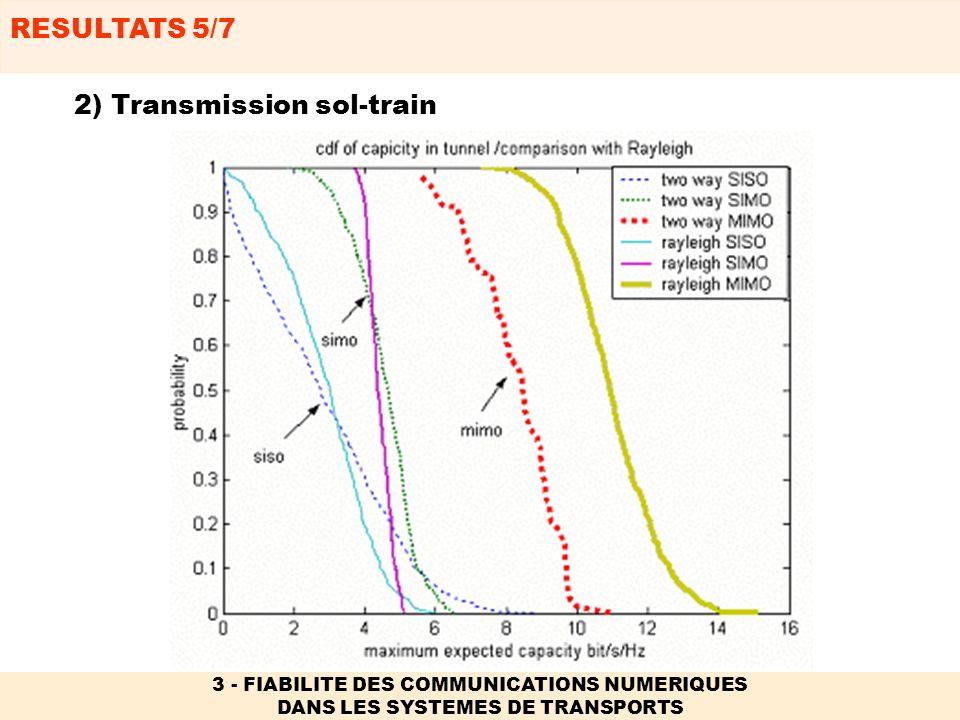 RESULTATS 6/7 3 - FIABILITE DES COMMUNICATIONS NUMERIQUES DANS LES SYSTEMES DE TRANSPORTS 2) Transmission sol-train