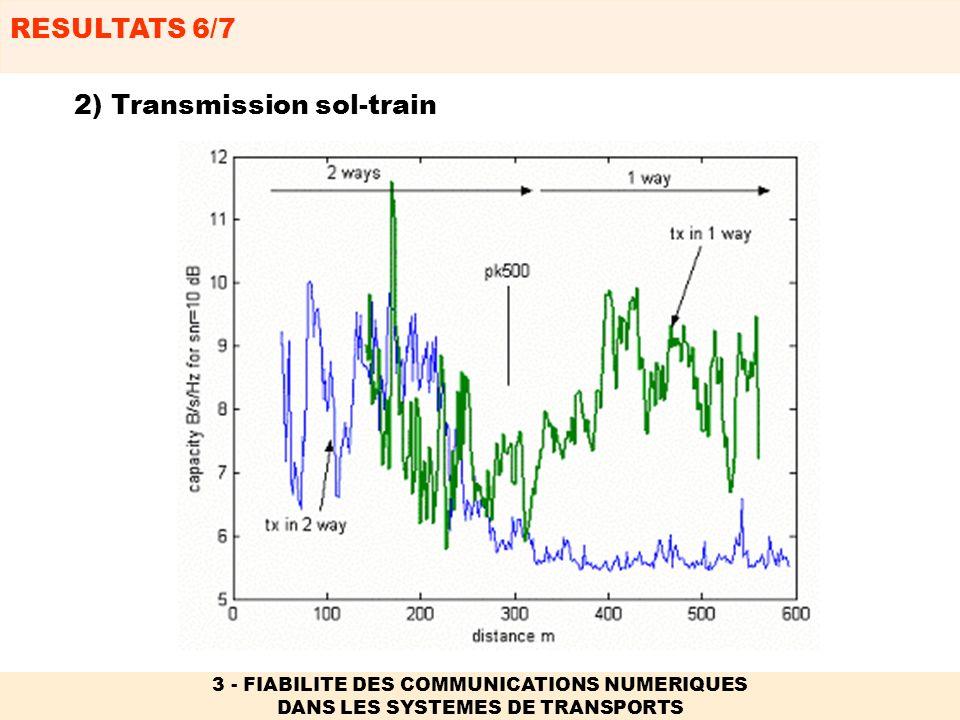 RESULTATS 7/7 3 - FIABILITE DES COMMUNICATIONS NUMERIQUES DANS LES SYSTEMES DE TRANSPORTS 2) Transmission sol-véhicule, véhicule-véhicule Influence de la position des antennes (En cours)