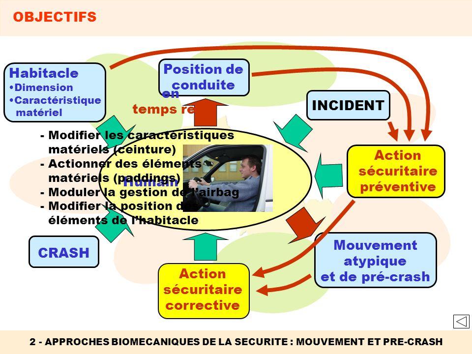 Action sécuritaire corrective Habitacle Dimension Caractéristique matériel 2 - APPROCHES BIOMECANIQUES DE LA SECURITE : MOUVEMENT ET PRE-CRASH OBJECTI