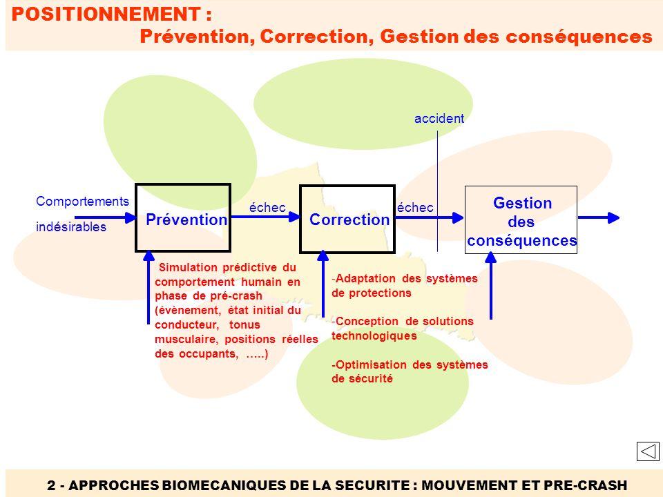 POSITIONNEMENT : Prévention, Correction, Gestion des conséquences 2 - APPROCHES BIOMECANIQUES DE LA SECURITE : MOUVEMENT ET PRE-CRASH Prévention Corre