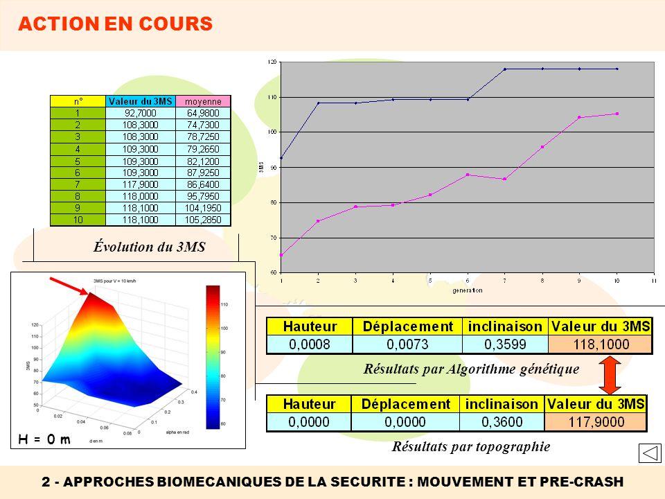 H = 0 m Évolution du 3MS Résultats par Algorithme génétique Résultats par topographie 2 - APPROCHES BIOMECANIQUES DE LA SECURITE : MOUVEMENT ET PRE-CR
