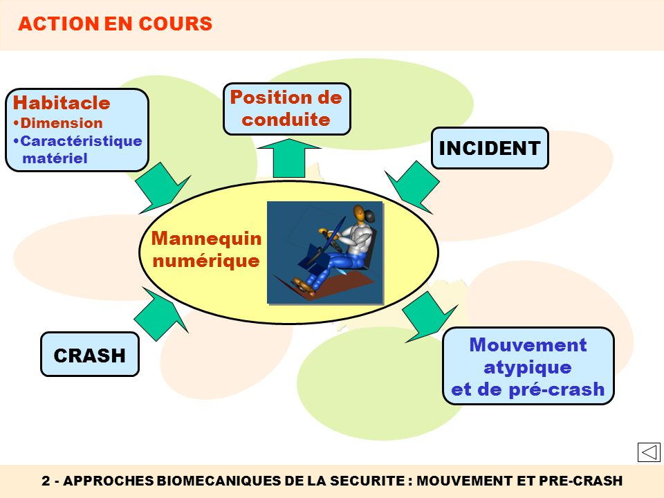 2 - APPROCHES BIOMECANIQUES DE LA SECURITE : MOUVEMENT ET PRE-CRASH INCIDENT Mouvement atypique et de pré-crash CRASH Habitacle Dimension Caractéristi