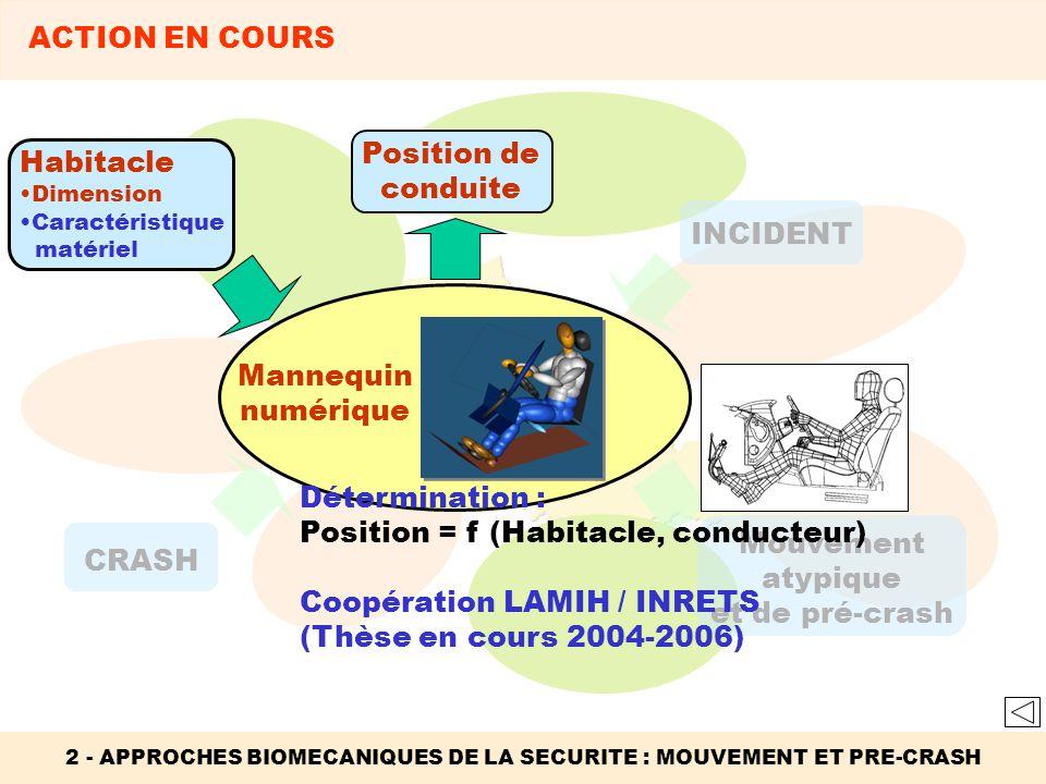 2 - APPROCHES BIOMECANIQUES DE LA SECURITE : MOUVEMENT ET PRE-CRASH ACTION EN COURS INCIDENT Mouvement atypique et de pré-crash CRASH Habitacle Dimens