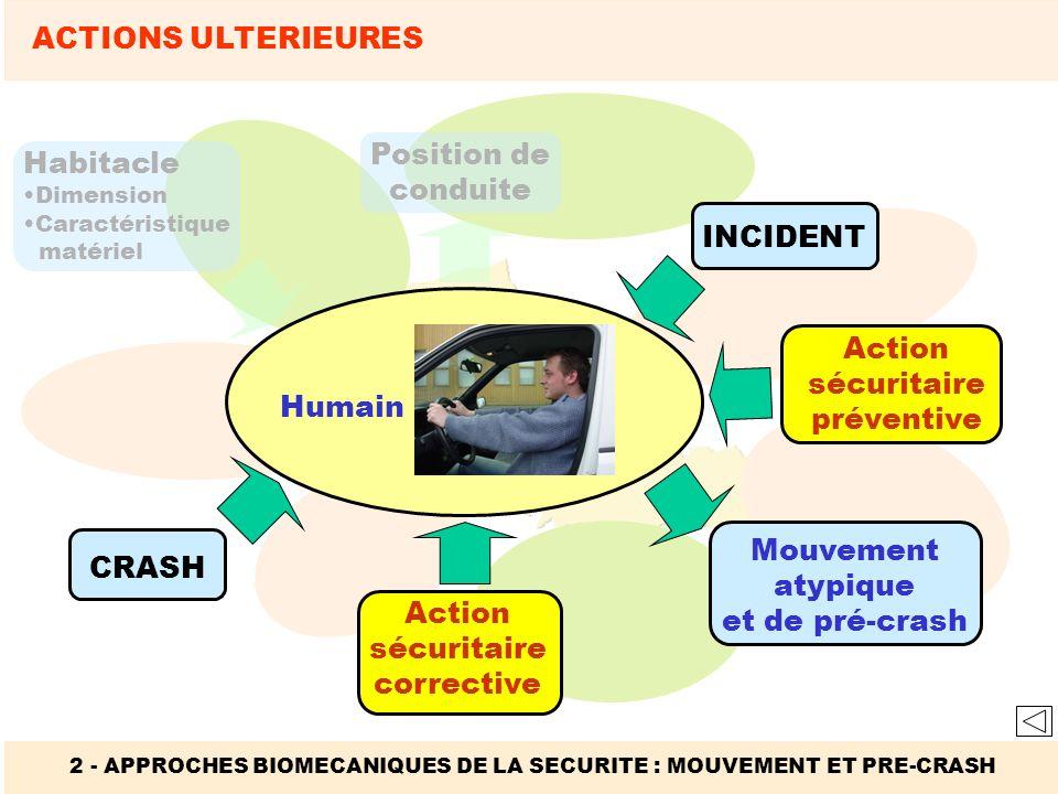 Habitacle Dimension Caractéristique matériel 2 - APPROCHES BIOMECANIQUES DE LA SECURITE : MOUVEMENT ET PRE-CRASH ACTIONS ULTERIEURES Position de condu