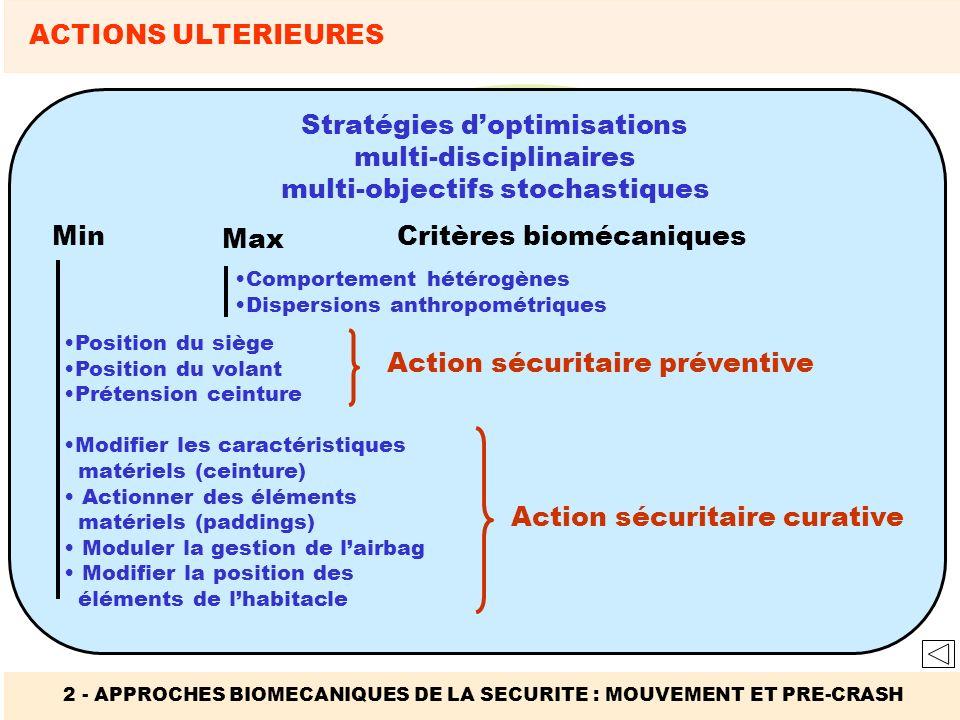 2 - APPROCHES BIOMECANIQUES DE LA SECURITE : MOUVEMENT ET PRE-CRASH ACTIONS ULTERIEURES Stratégies doptimisations multi-disciplinaires multi-objectifs