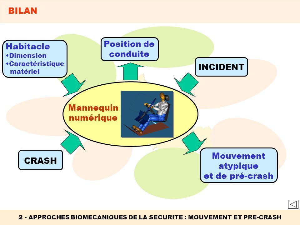 Habitacle Dimension Caractéristique matériel 2 - APPROCHES BIOMECANIQUES DE LA SECURITE : MOUVEMENT ET PRE-CRASH BILAN Position de conduite INCIDENT M