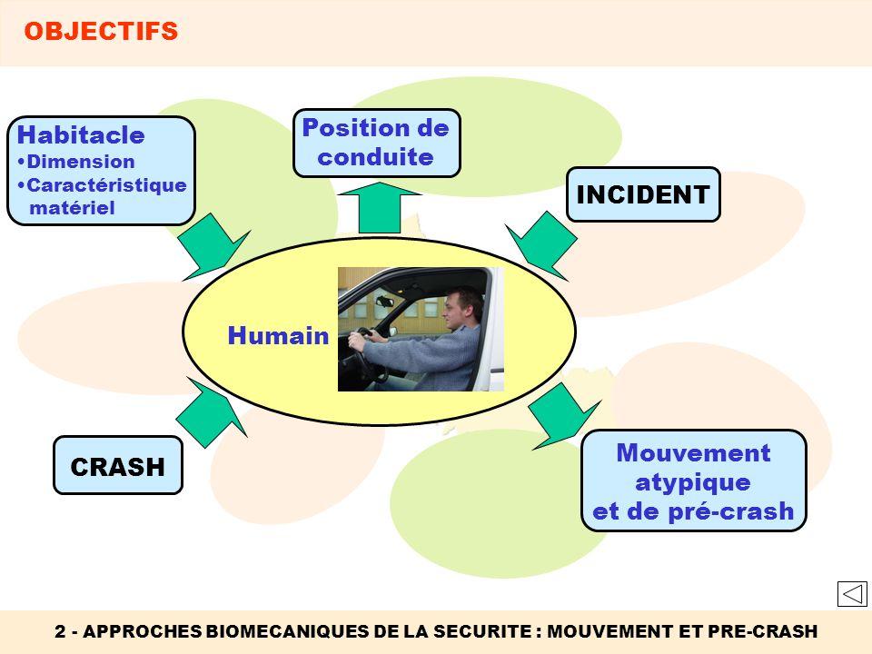Habitacle Dimension Caractéristique matériel 2 - APPROCHES BIOMECANIQUES DE LA SECURITE : MOUVEMENT ET PRE-CRASH OBJECTIFS Position de conduite INCIDE