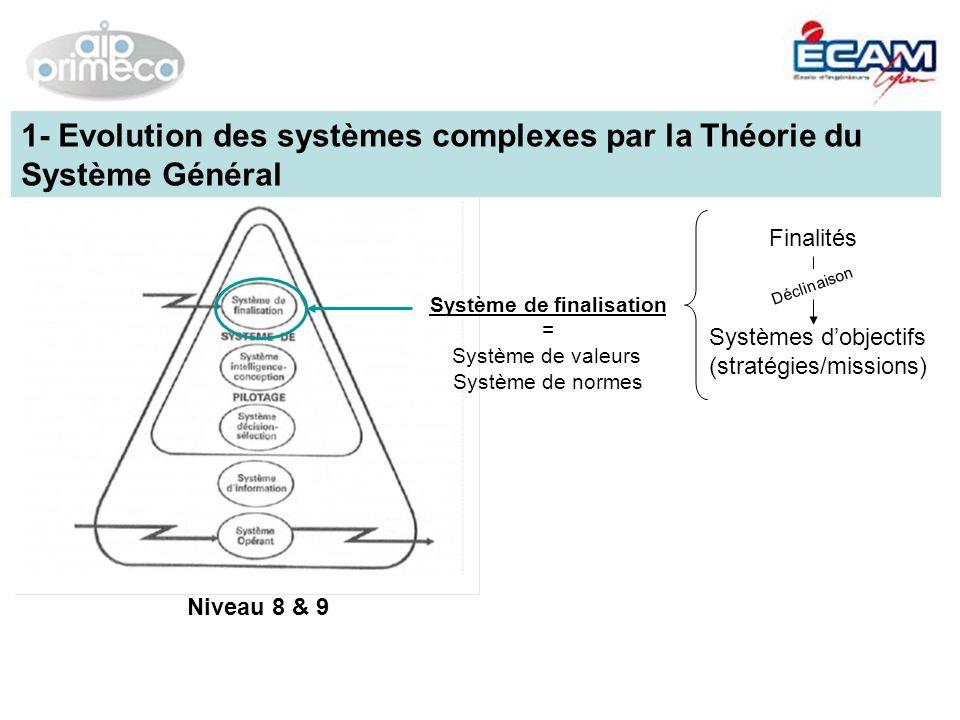 Niveau 8 & 9 Système de finalisation = Système de valeurs Système de normes Finalités Systèmes dobjectifs (stratégies/missions) Déclinaison 1- Evoluti