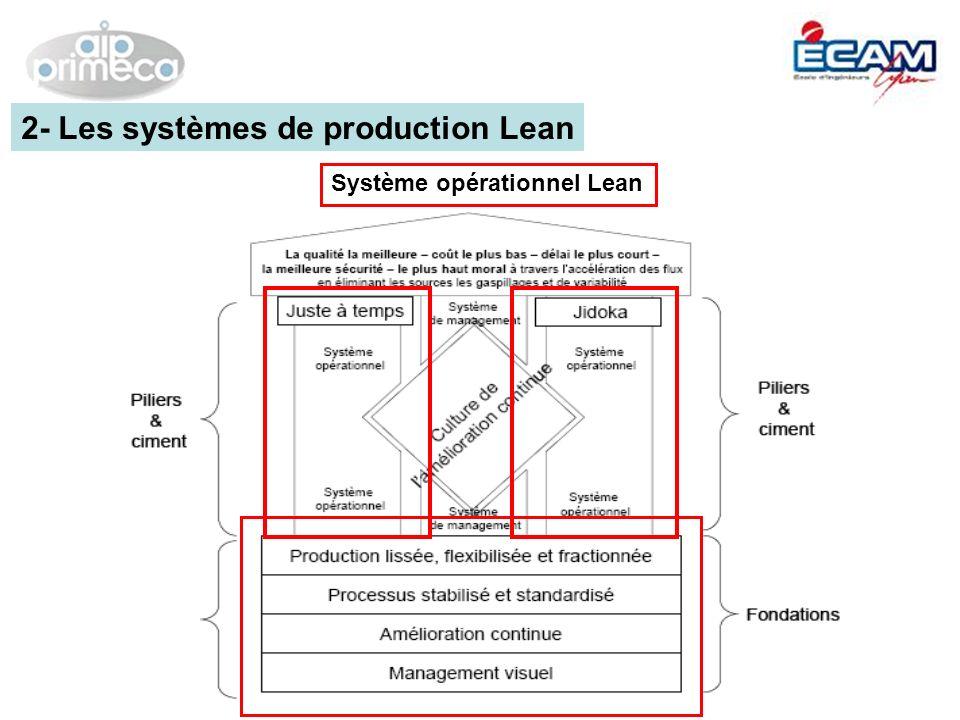 Système opérationnel Lean 2- Les systèmes de production Lean