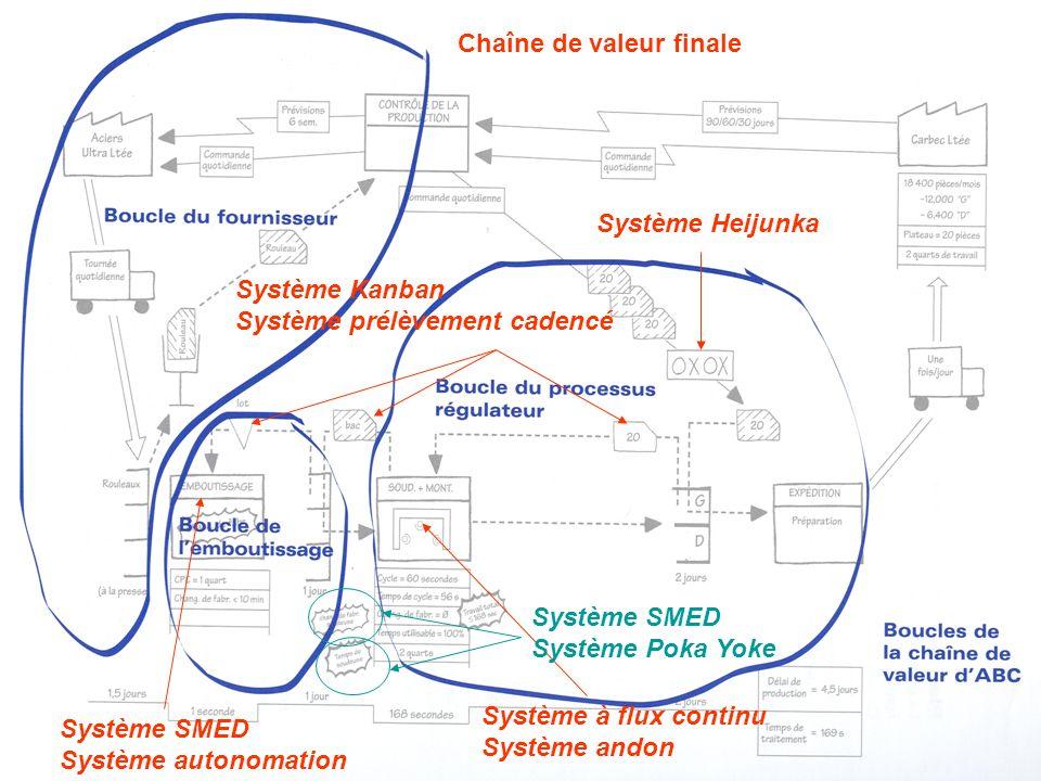Système Heijunka Système Kanban Système prélèvement cadencé Système à flux continu Système andon Chaîne de valeur finale Système SMED Système Poka Yok