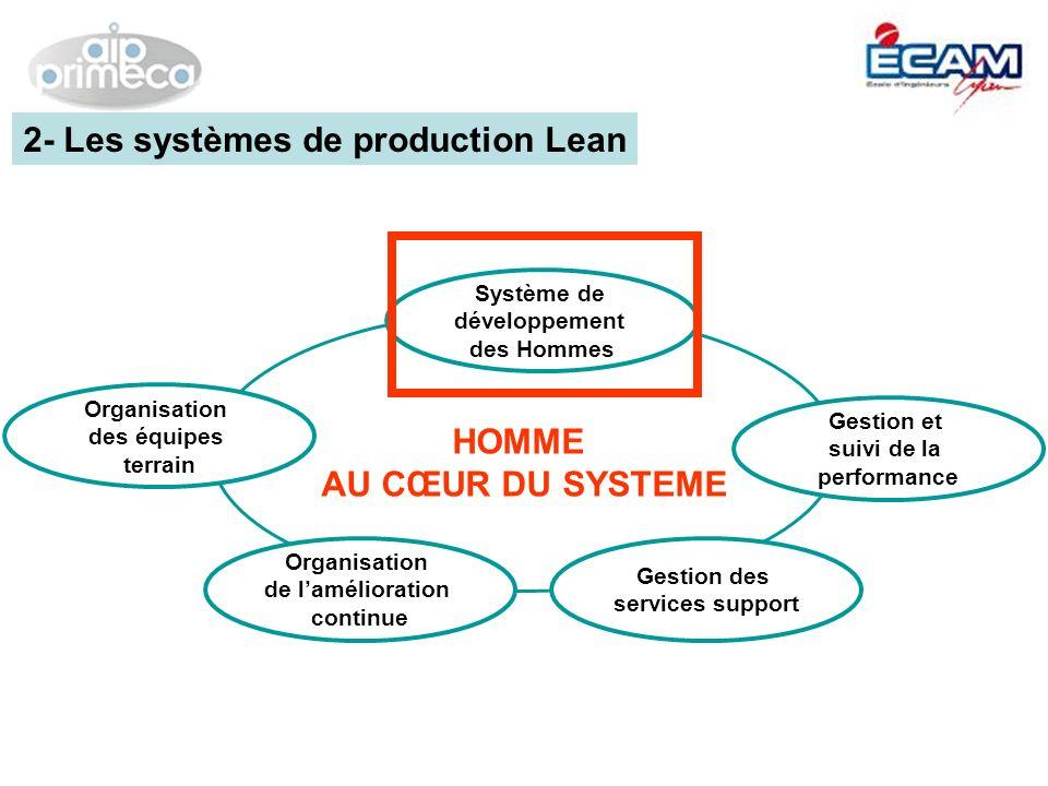 Organisation des équipes terrain Gestion et suivi de la performance Organisation de lamélioration continue Système de développement des Hommes Gestion