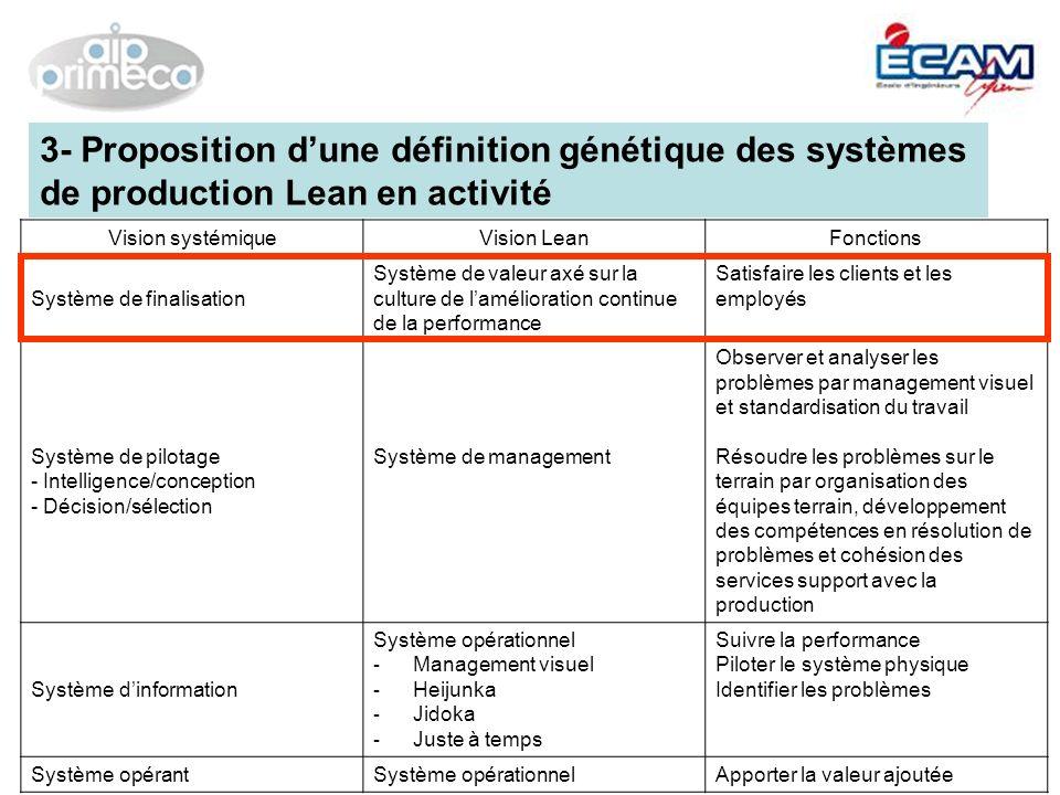 Vision systémiqueVision LeanFonctions Système de finalisation Système de valeur axé sur la culture de lamélioration continue de la performance Satisfa