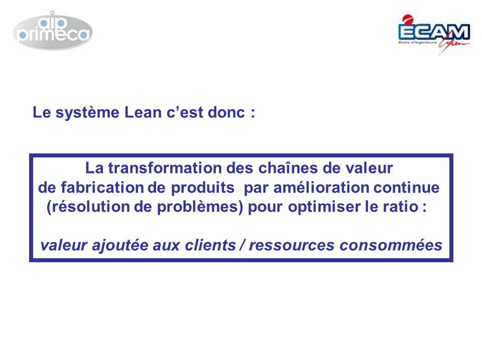 TPS = Système de production Toyota (40 ans dexpériences, de tests, de résolution de problèmes et de capitalisation sur le TERRAIN) Déploiement du Lean dans les entreprises (PME) Systèmes de production Lean = Modèles spécifiques du TPS BOSCH (BPS), CATERPILLAR (CPS), VALEO (SPV), etc Origine du système Lean