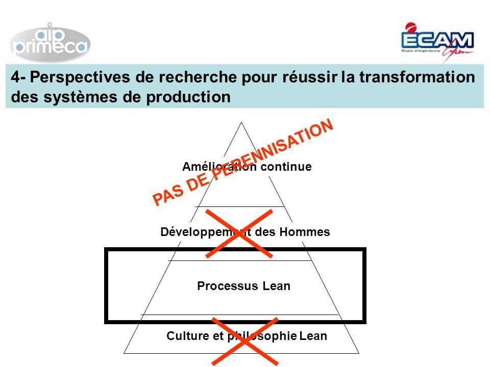 Amélioration continue Développement des Hommes Processus Lean Culture et philosophie Lean 4- Perspectives de recherche pour réussir la transformation