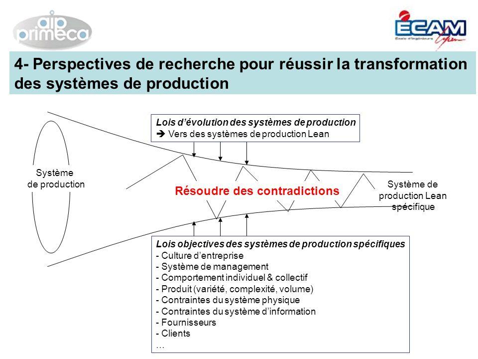 Système de production Lean spécifique Système de production Résoudre des contradictions 4- Perspectives de recherche pour réussir la transformation de