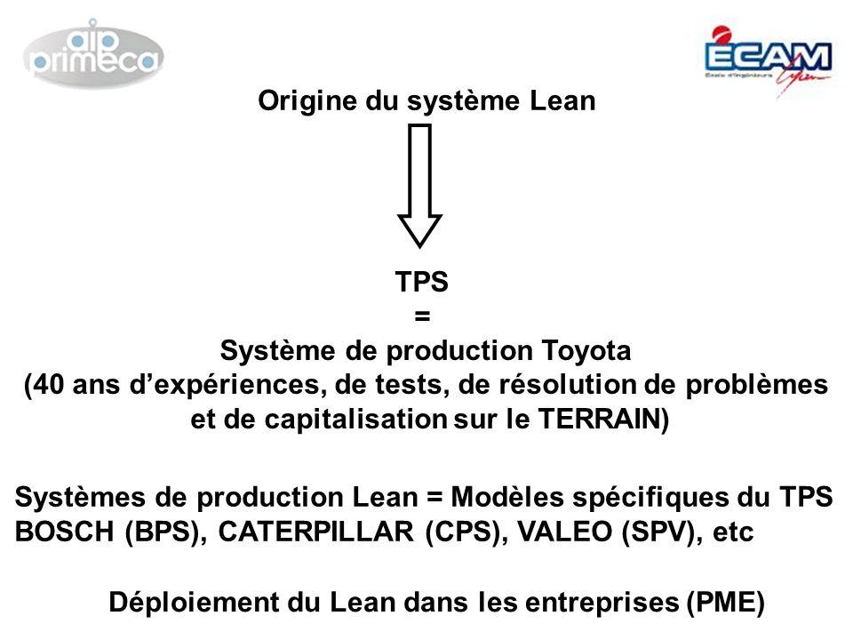 TPS = Système de production Toyota (40 ans dexpériences, de tests, de résolution de problèmes et de capitalisation sur le TERRAIN) Déploiement du Lean