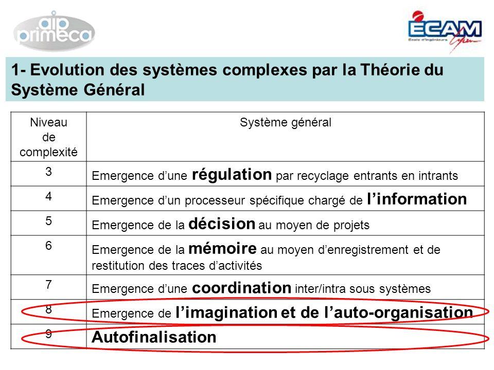 Niveau 8 & 9 Système de finalisation = Système de valeurs Système de normes Finalités Systèmes dobjectifs (stratégies/missions) Déclinaison 1- Evolution des systèmes complexes par la Théorie du Système Général