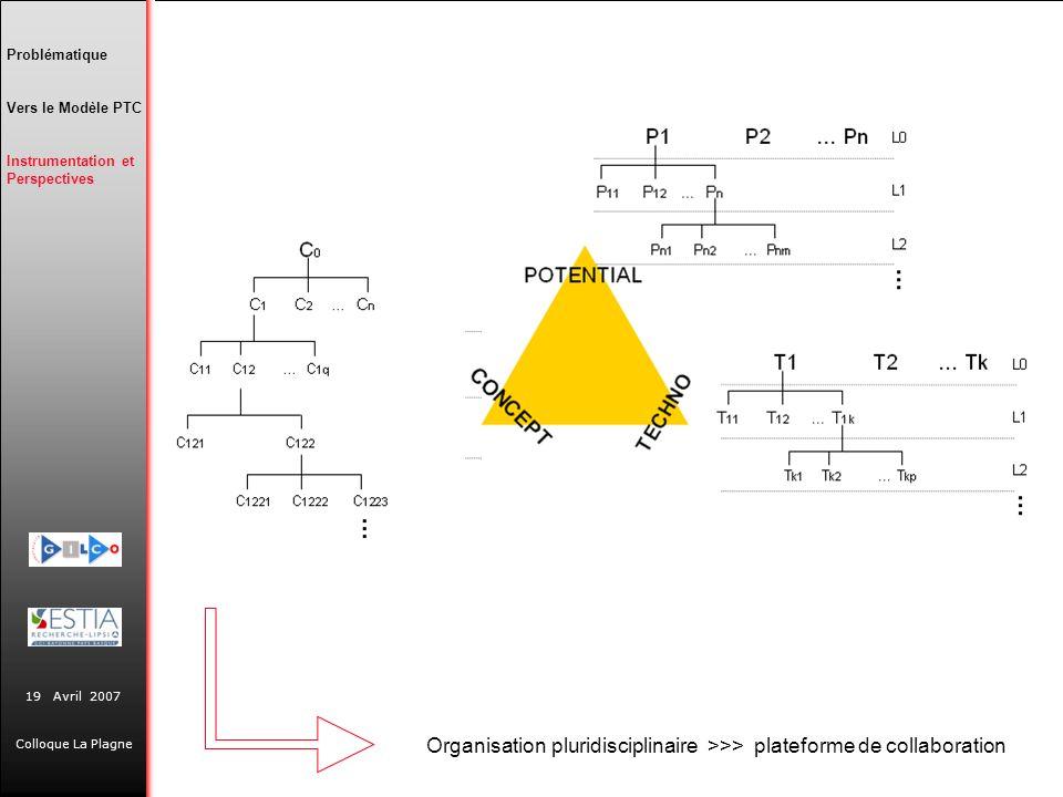 19 Avril 2007 Colloque La Plagne Problématique Vers le Modèle PTC Instrumentation et Perspectives Organisation pluridisciplinaire >>> plateforme de co