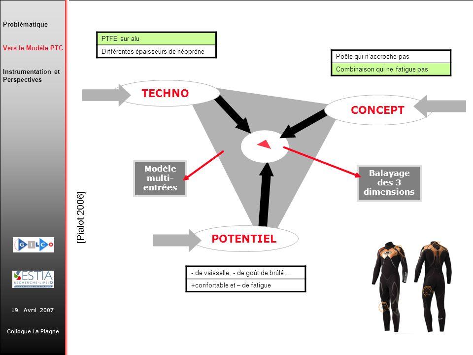 19 Avril 2007 Colloque La Plagne Balayage des 3 dimensions Modèle multi- entrées POTENTIEL TECHNO CONCEPT Problématique Vers le Modèle PTC Instrumenta
