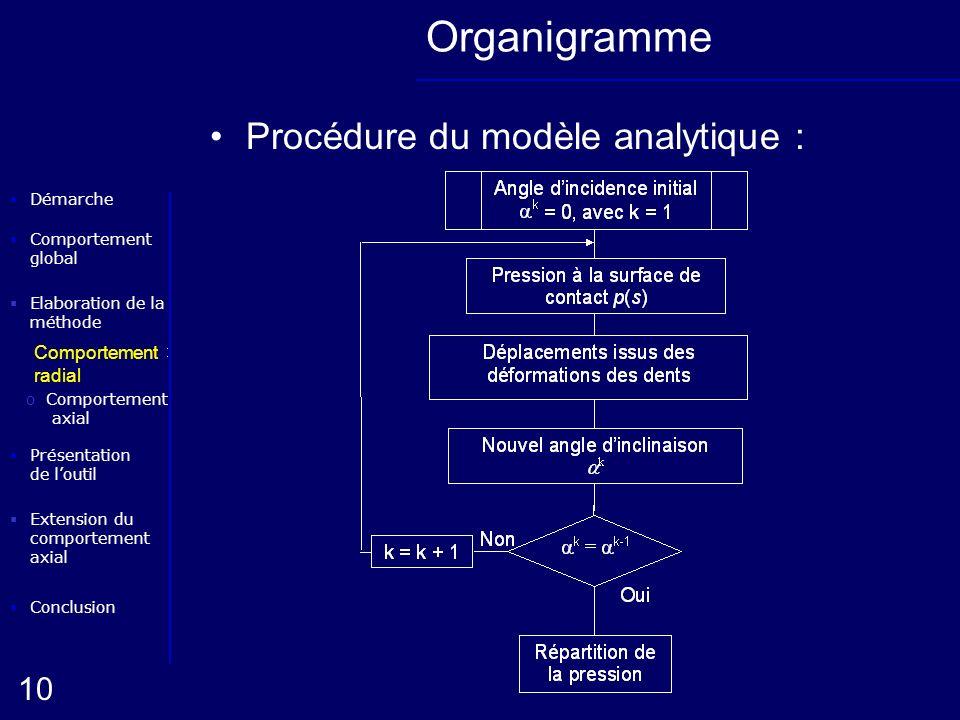 Elaboration de la méthode oComportement radial Conclusion Présentation de loutil Démarche oComportement axial 10 Extension du comportement axial Compo