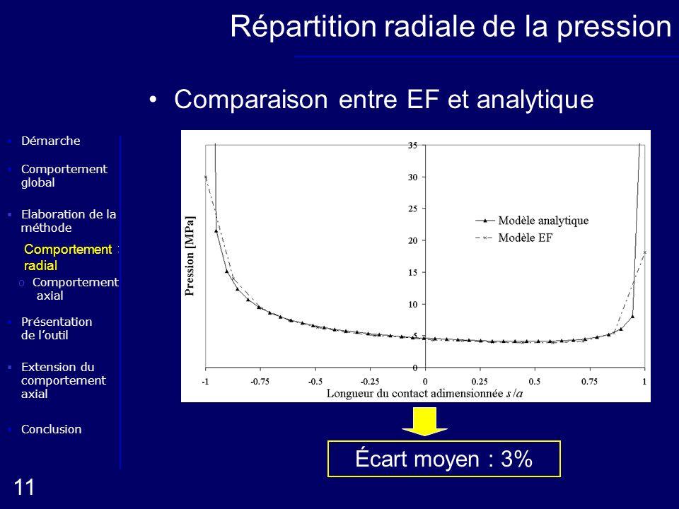Elaboration de la méthode oComportement radial Conclusion Présentation de loutil Démarche oComportement axial 11 Extension du comportement axial Compo