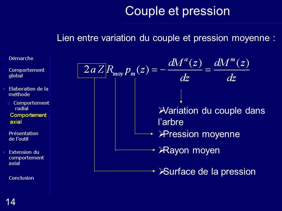 Elaboration de la méthode oComportement radial Conclusion Présentation de loutil Démarche oComportement axial 14 Extension du comportement axial Compo